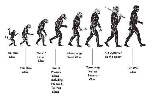 Evolution of Homo Sapiens