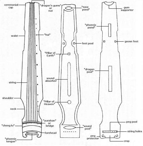 Exploded view of guqin