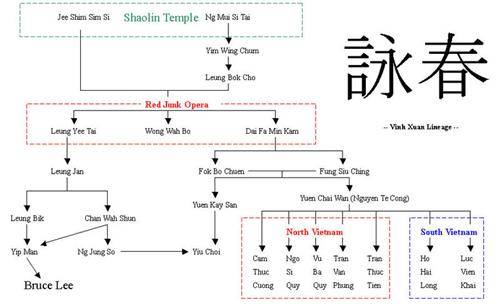 Main lineages of Wing Chun Kung Fu