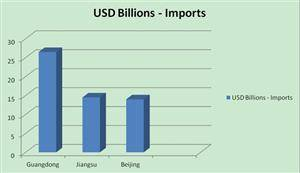 China Import And Export