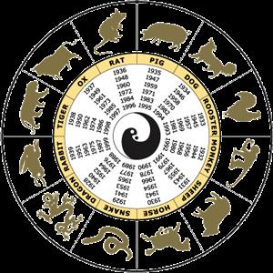 The China Zodiac