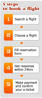 China Flights Booking Process