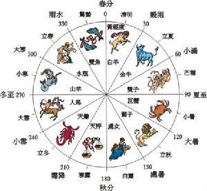 other Chinese zodiac